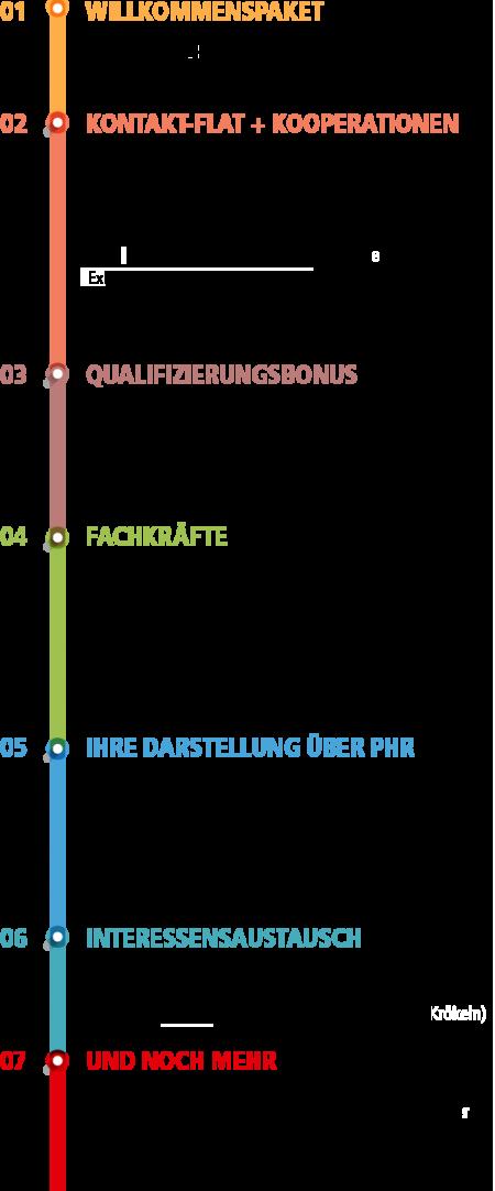 PHR Infografik Leistungen 2017n
