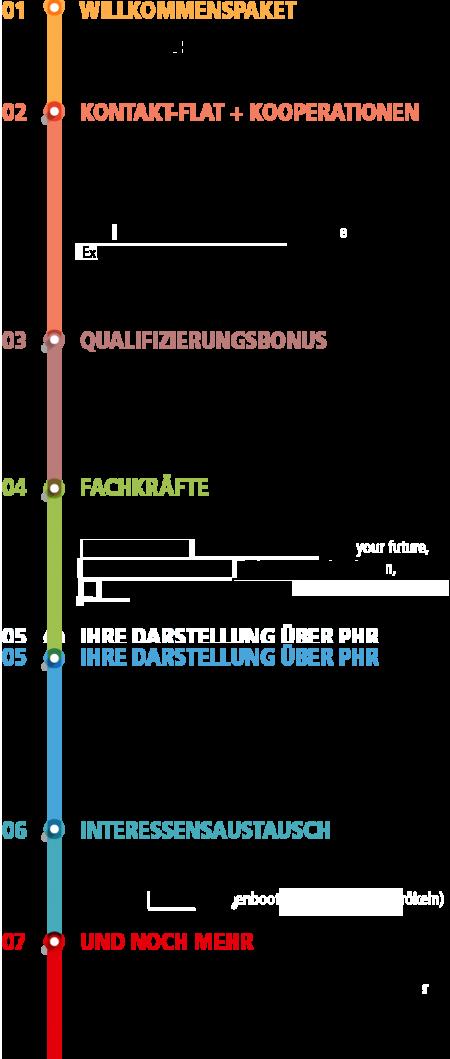 PHR Infografik Leistungen 2019 W