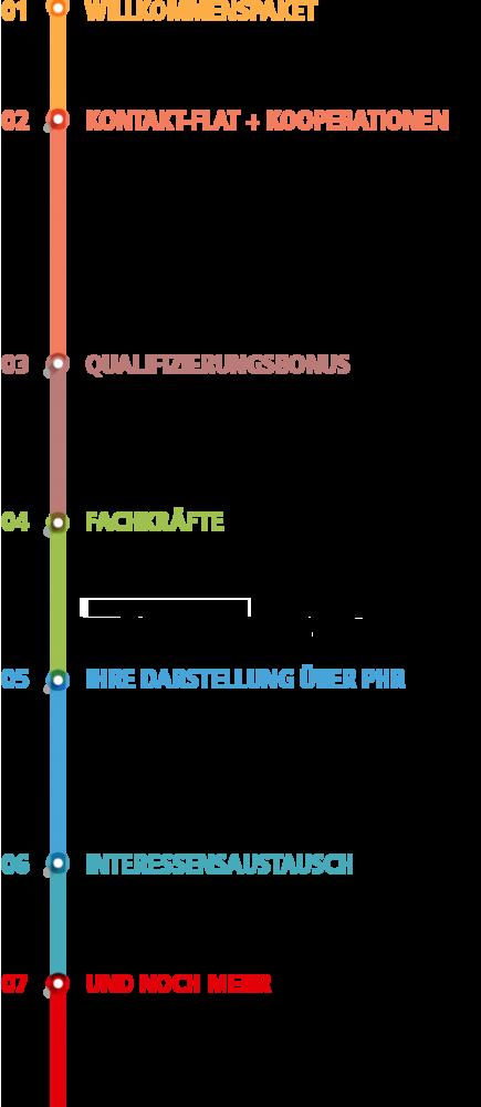 PHR Infografik Leistungen 2021